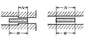 図2107 ガスケットの接触可能幅(N)