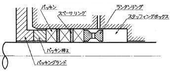 図2411 スタッフィングボックス